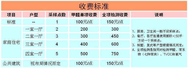 西安甲醛检测收费标准