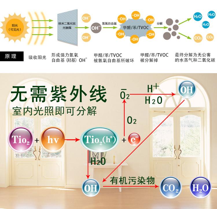 光触媒除甲醛的技术原理图
