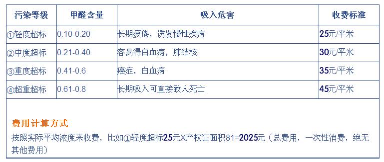 新房除甲醛、甲醛治理收费标准价格表