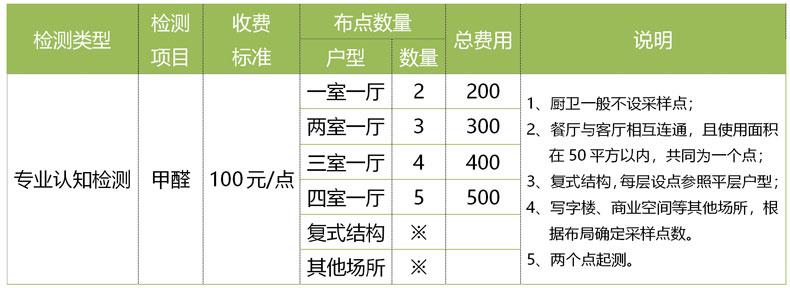 西安甲醛检测报价收费标准